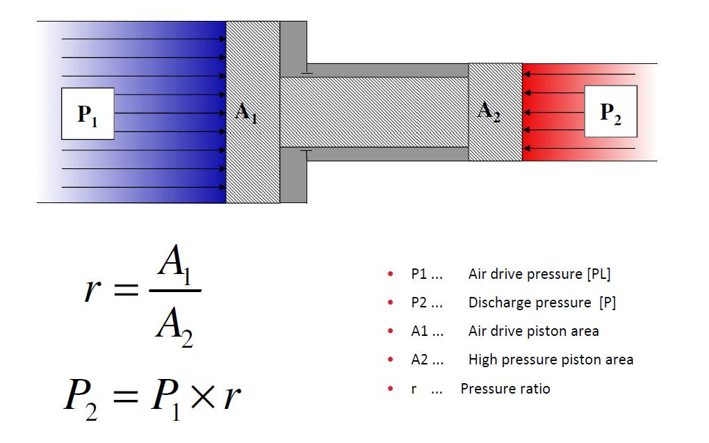 ratio-pression